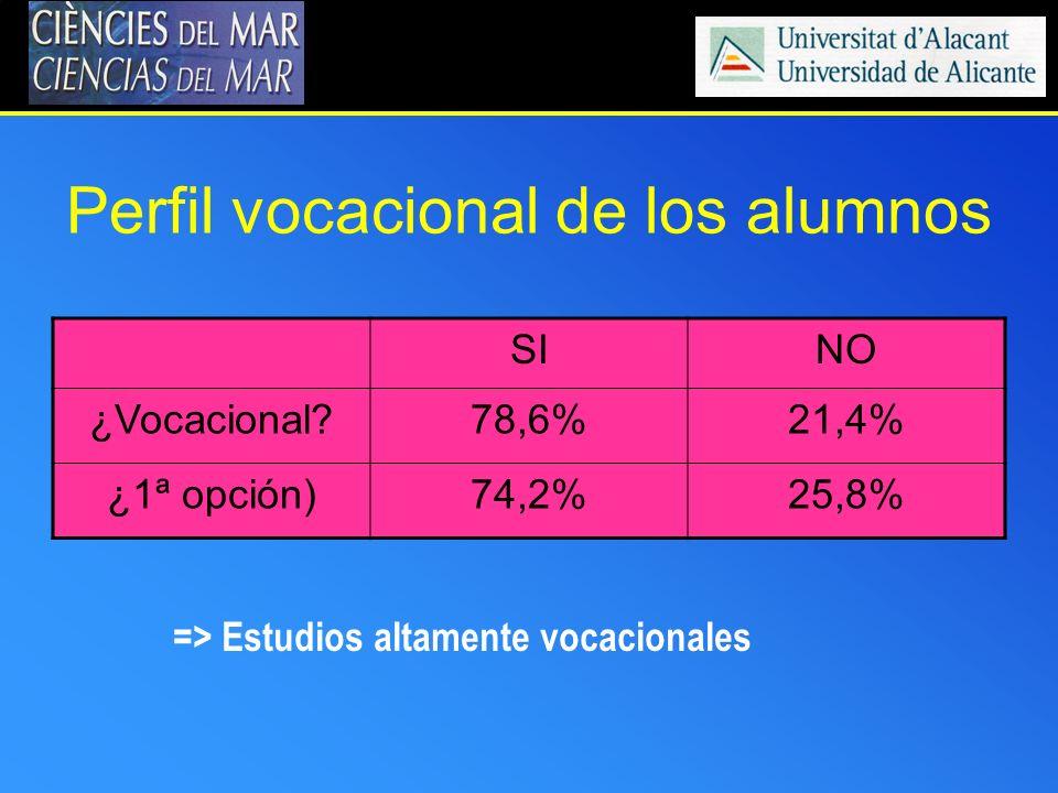 Perfil vocacional de los alumnos