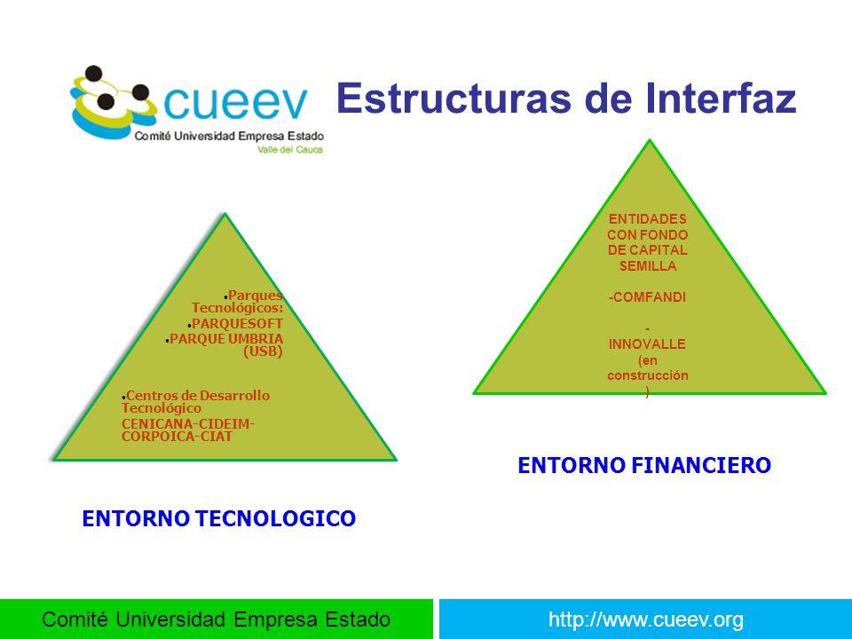 Estructuras de Interfaz