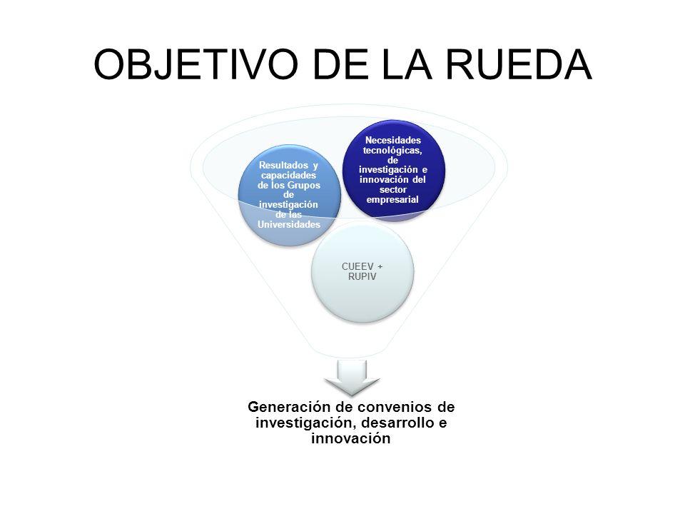 Generación de convenios de investigación, desarrollo e innovación