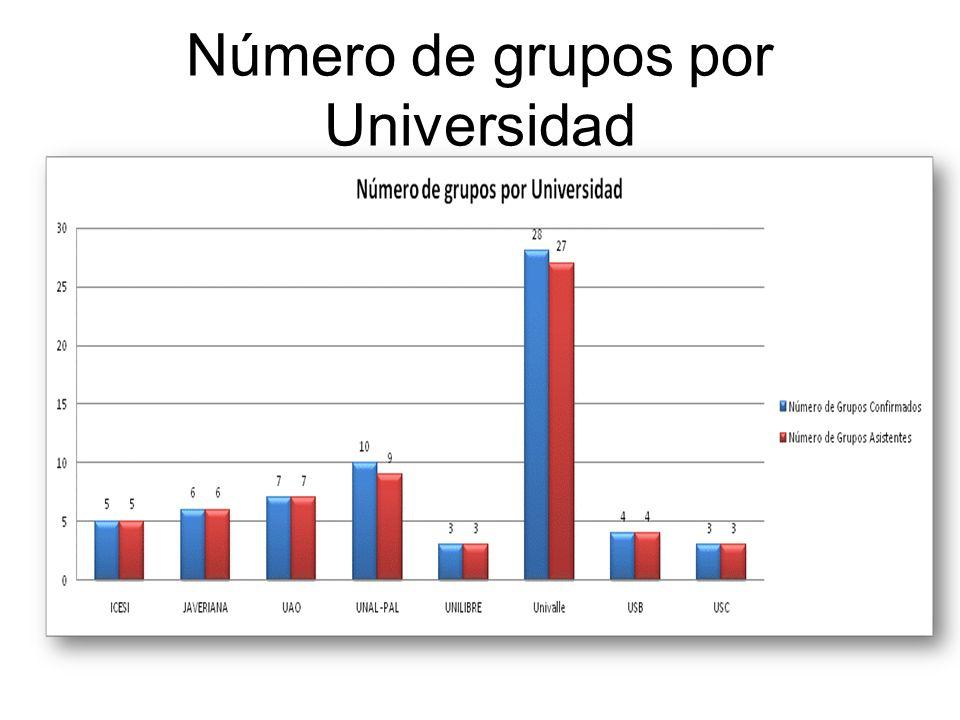 Número de grupos por Universidad