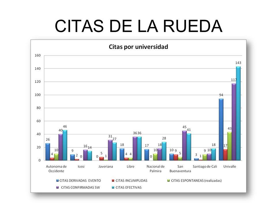 CITAS DE LA RUEDA