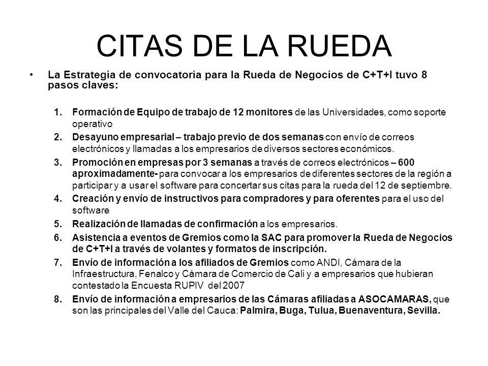 CITAS DE LA RUEDA La Estrategia de convocatoria para la Rueda de Negocios de C+T+I tuvo 8 pasos claves: