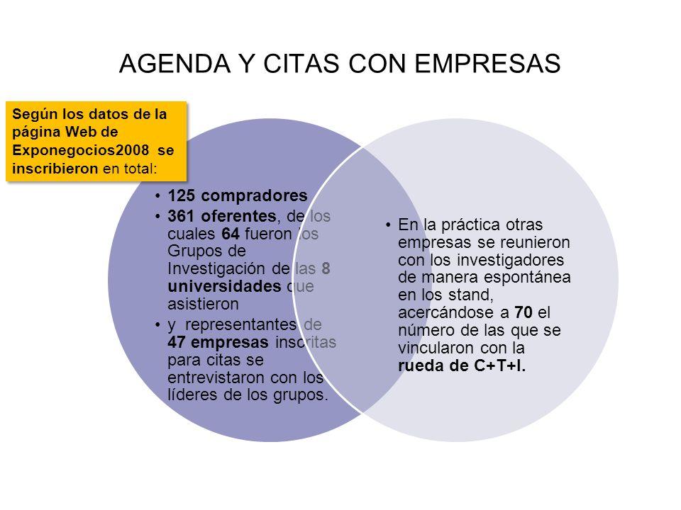AGENDA Y CITAS CON EMPRESAS