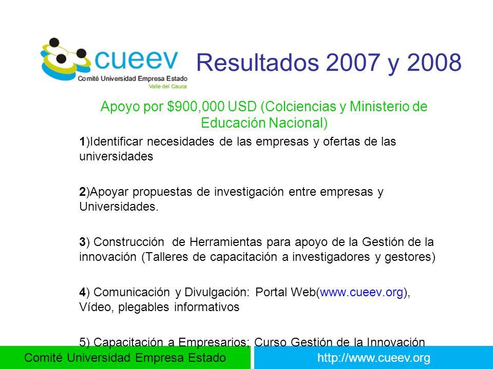 Resultados 2007 y 2008 Apoyo por $900,000 USD (Colciencias y Ministerio de Educación Nacional)