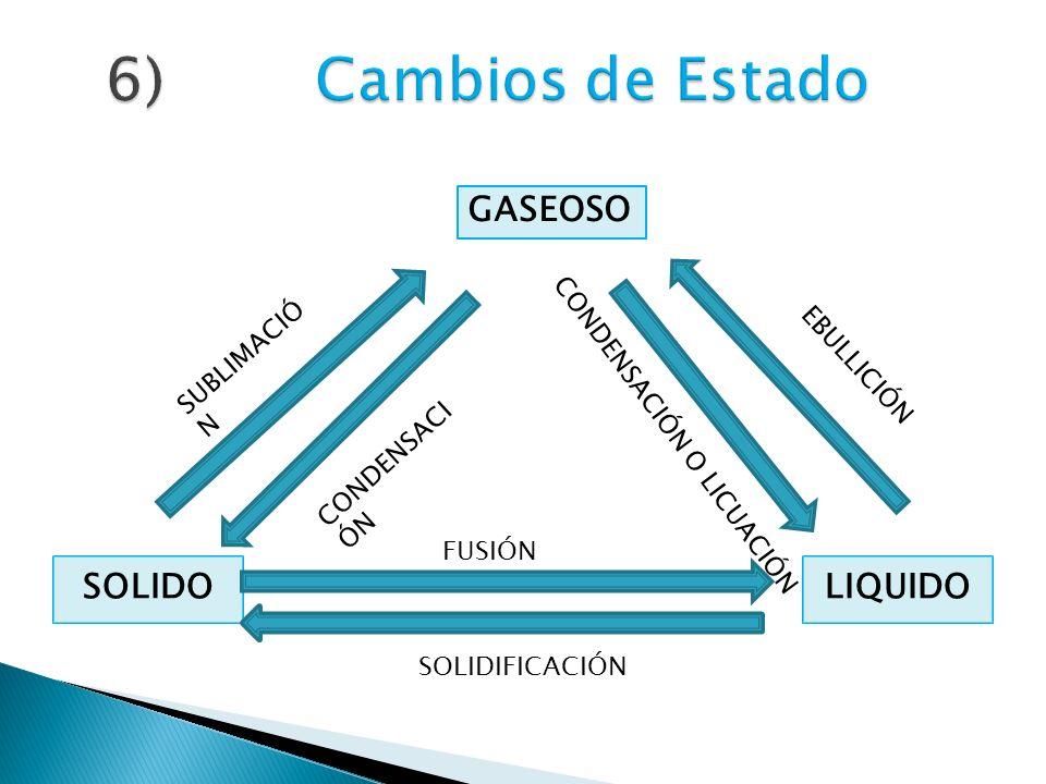 6) Cambios de Estado GASEOSO SOLIDO LIQUIDO SUBLIMACIÓN EBULLICIÓN