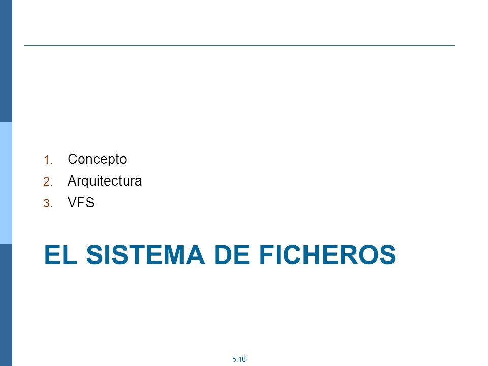 Concepto Arquitectura VFS El sistema de ficheros