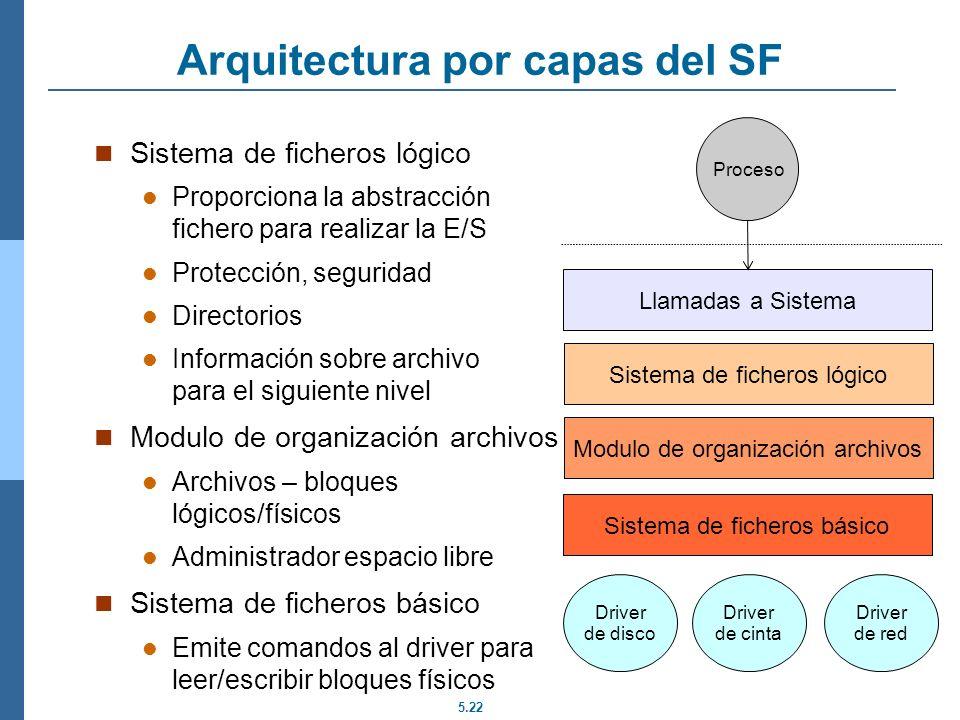 Arquitectura por capas del SF
