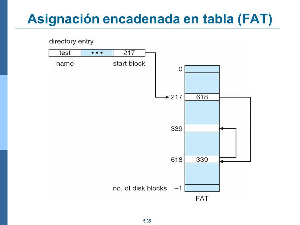 Asignación encadenada en tabla (FAT)