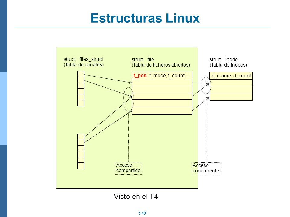 Estructuras Linux Visto en el T4 struct files_struct