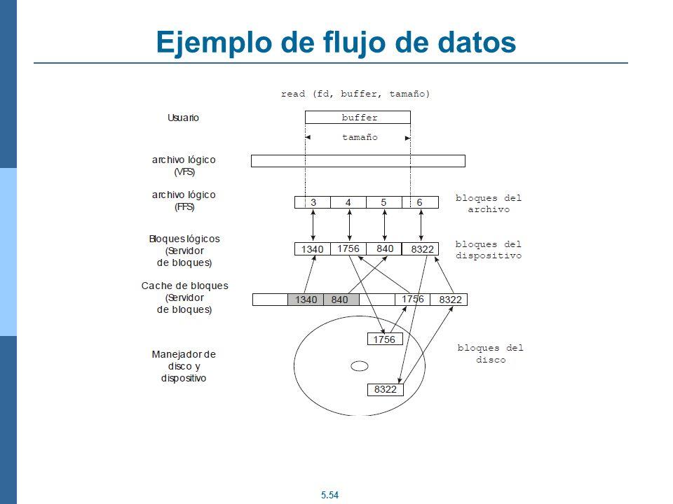 Ejemplo de flujo de datos