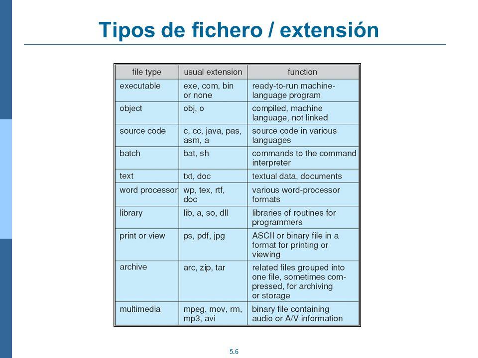 Tipos de fichero / extensión