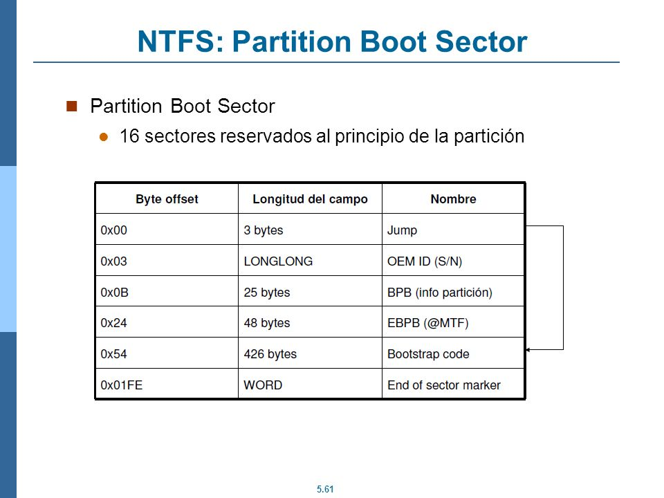 NTFS: Partition Boot Sector