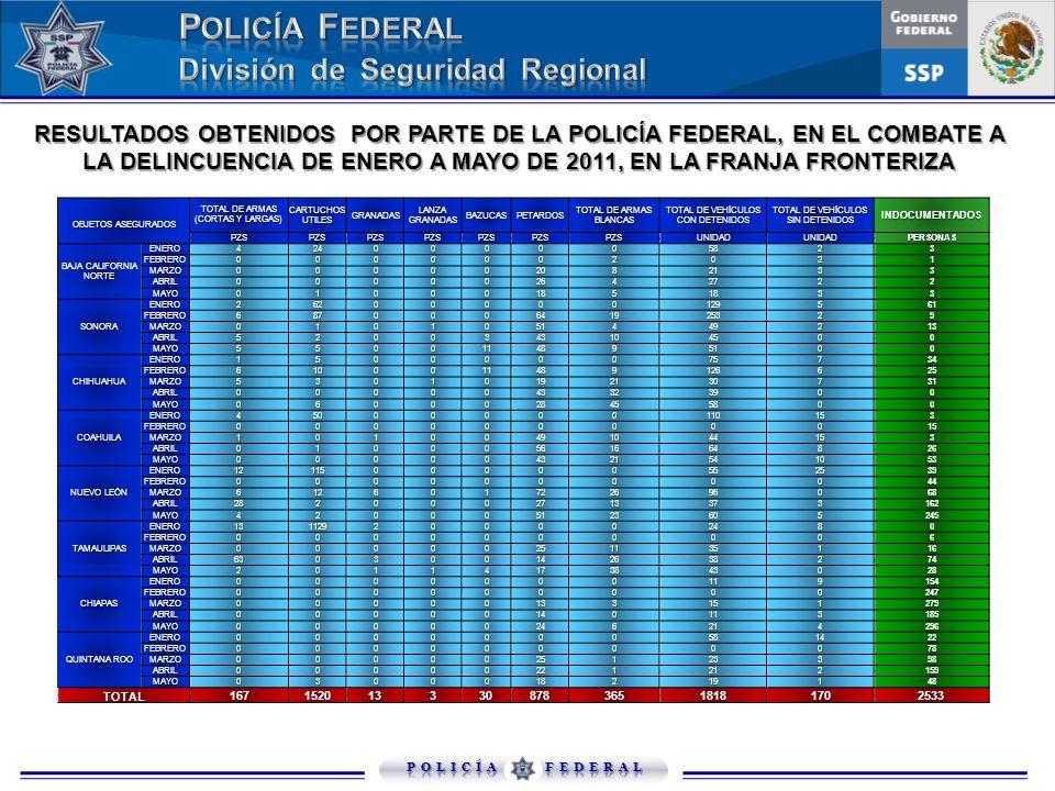 RESULTADOS OBTENIDOS POR PARTE DE LA POLICÍA FEDERAL, EN EL COMBATE A LA DELINCUENCIA DE ENERO A MAYO DE 2011, EN LA FRANJA FRONTERIZA