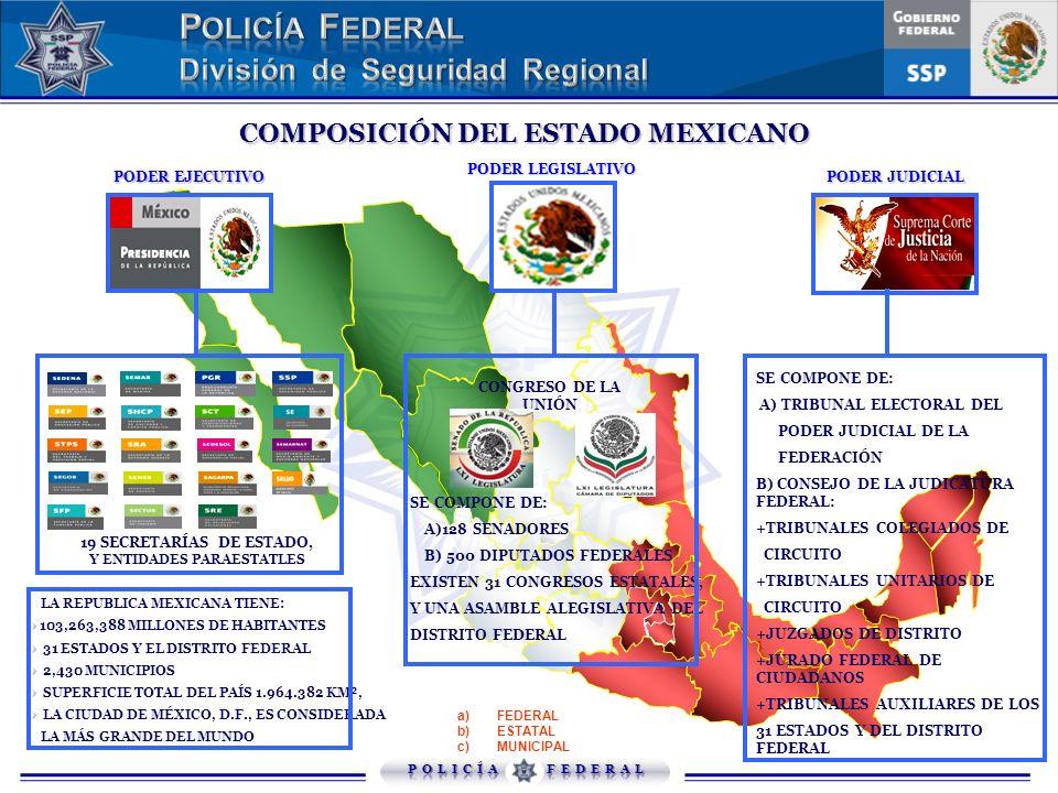 COMPOSICIÓN DEL ESTADO MEXICANO Y ENTIDADES PARAESTATLES