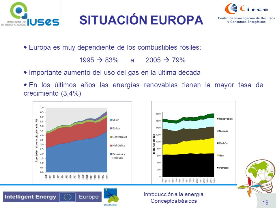 SITUACIÓN EUROPAEuropa es muy dependiente de los combustibles fósiles: 1995  83% a 2005  79%