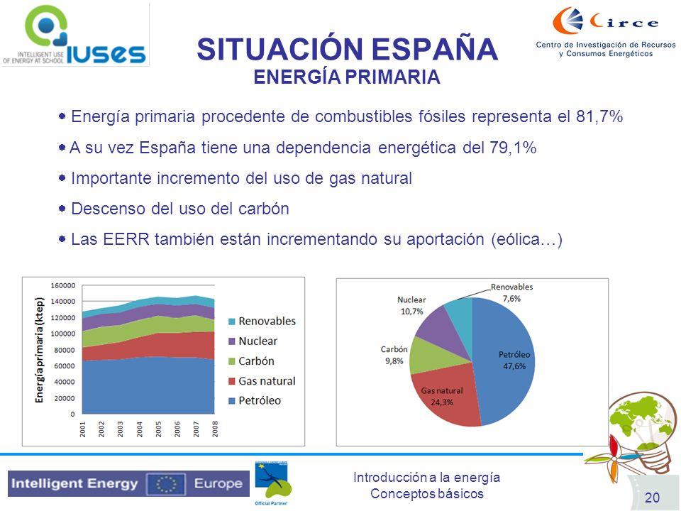SITUACIÓN ESPAÑA ENERGÍA PRIMARIA