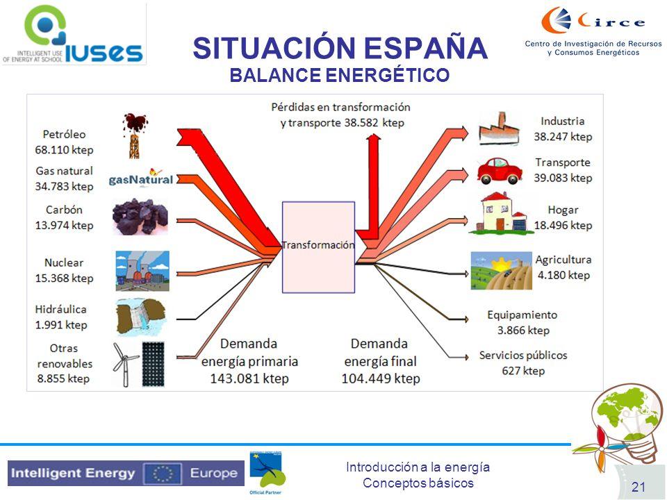 SITUACIÓN ESPAÑA BALANCE ENERGÉTICO