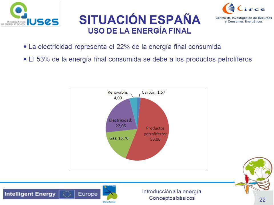 SITUACIÓN ESPAÑA USO DE LA ENERGÍA FINAL
