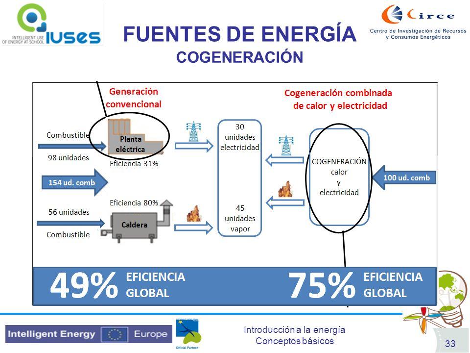 FUENTES DE ENERGÍA COGENERACIÓN