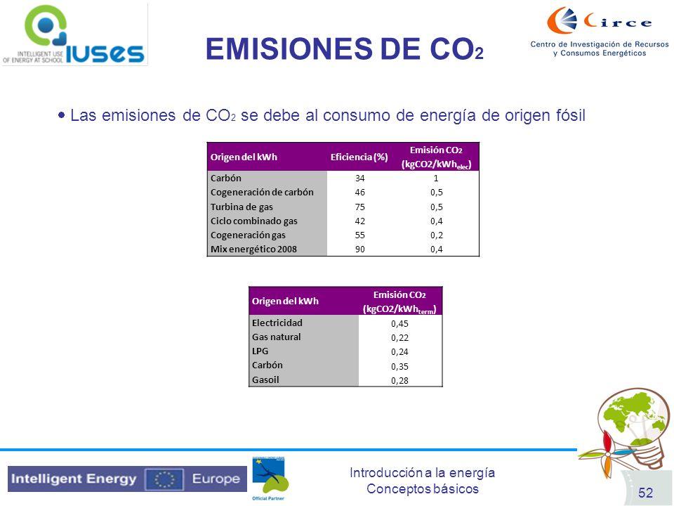 Emisión CO2 (kgCO2/kWhelec) Emisión CO2 (kgCO2/kWhterm)
