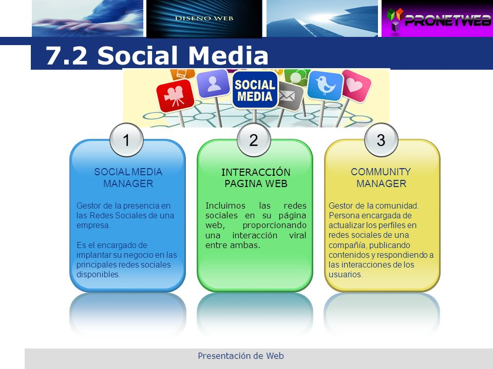 7.2 Social Media 1 2 3 SOCIAL MEDIA MANAGER INTERACCIÓN PAGINA WEB