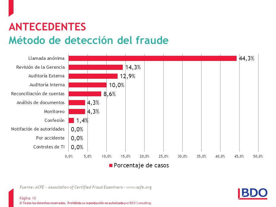 ANTECEDENTES Método de detección del fraude