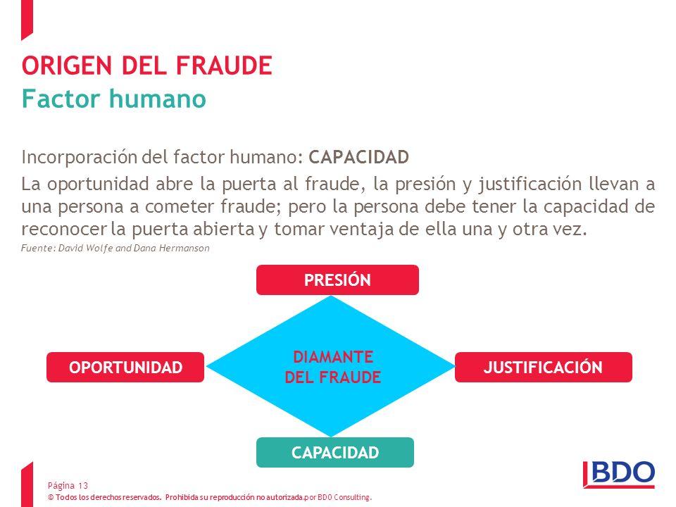 ORIGEN DEL FRAUDE Factor humano