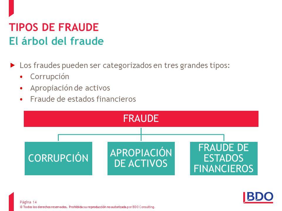 TIPOS DE FRAUDE El árbol del fraude