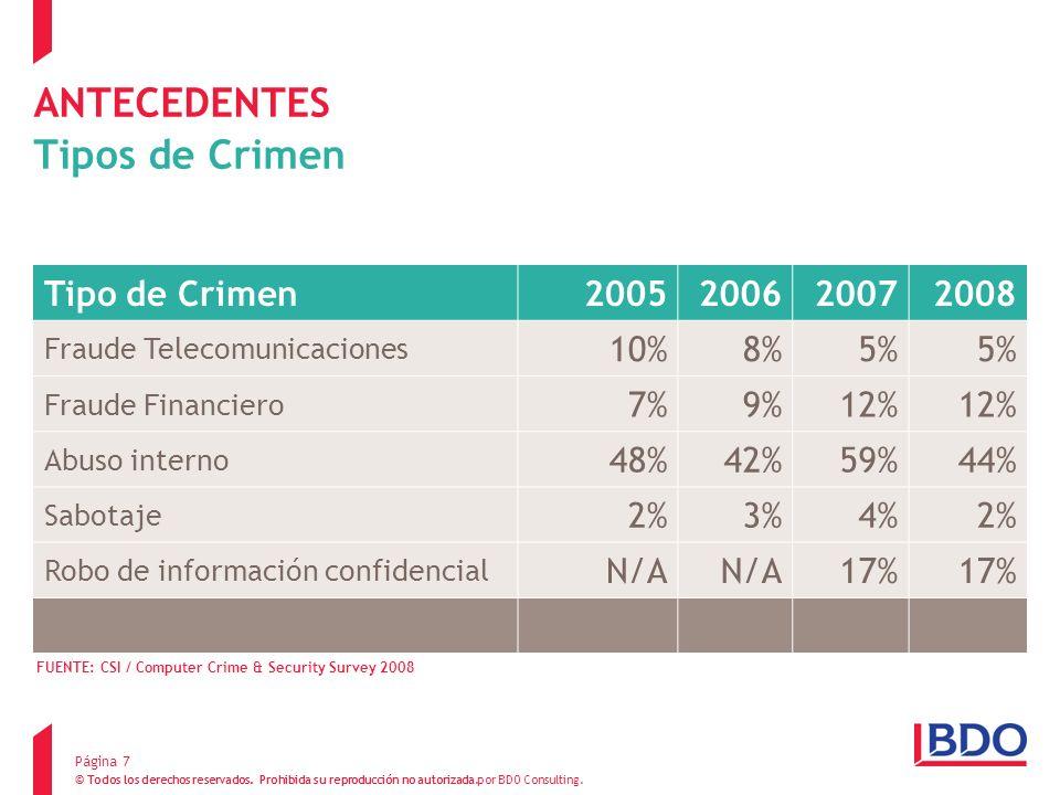 ANTECEDENTES Tipos de Crimen