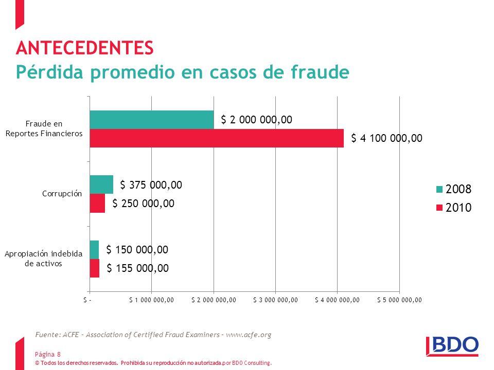 ANTECEDENTES Pérdida promedio en casos de fraude