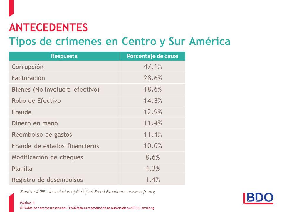 ANTECEDENTES Tipos de crímenes en Centro y Sur América