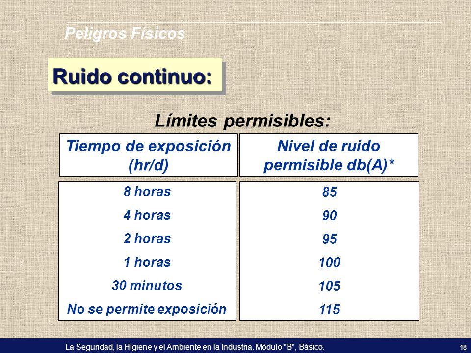 Ruido continuo: Límites permisibles: Peligros Físicos