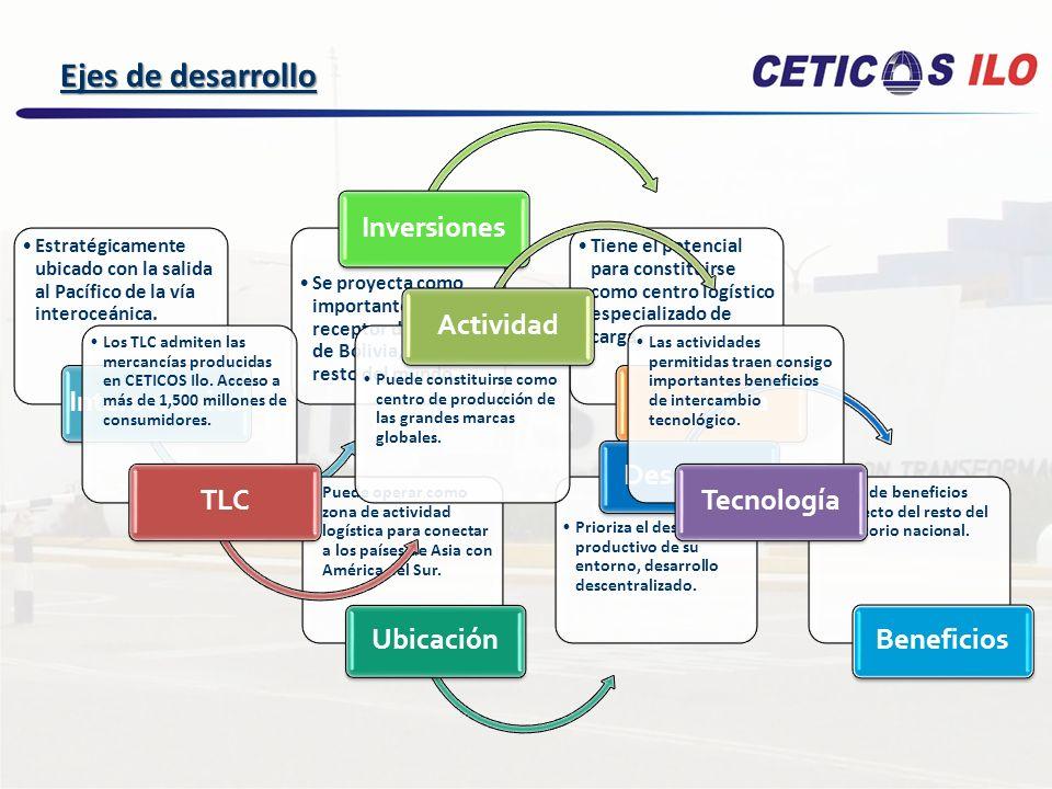 Ejes de desarrollo Interoceánico Inversiones Logística TLC Actividad