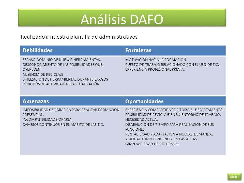 Análisis DAFO Realizado a nuestra plantilla de administrativos
