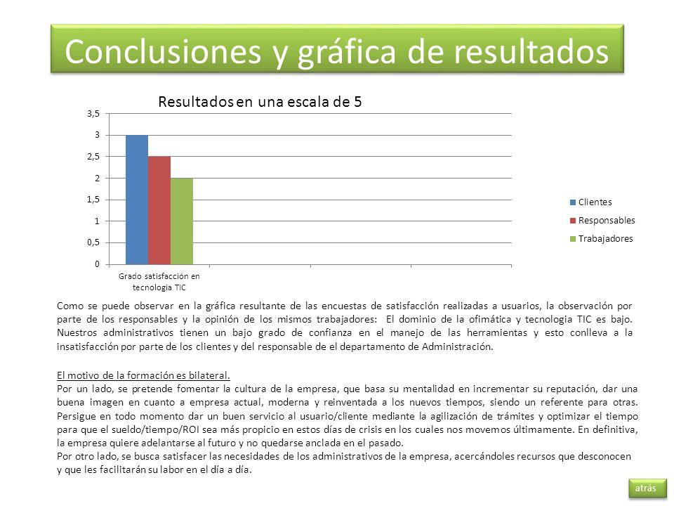 Conclusiones y gráfica de resultados