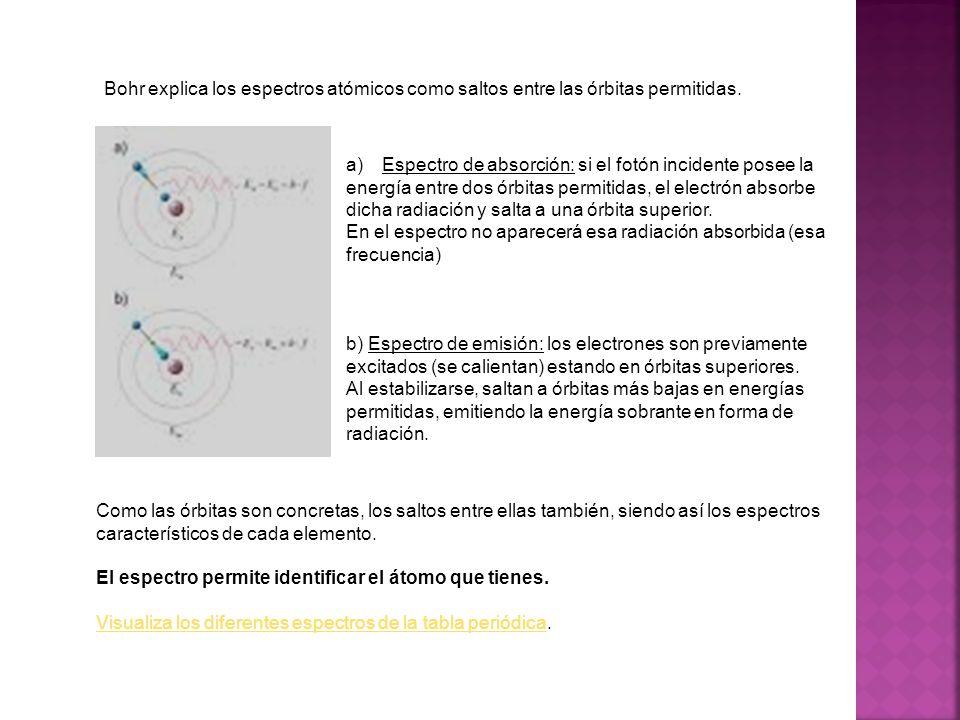 Bohr explica los espectros atómicos como saltos entre las órbitas permitidas.