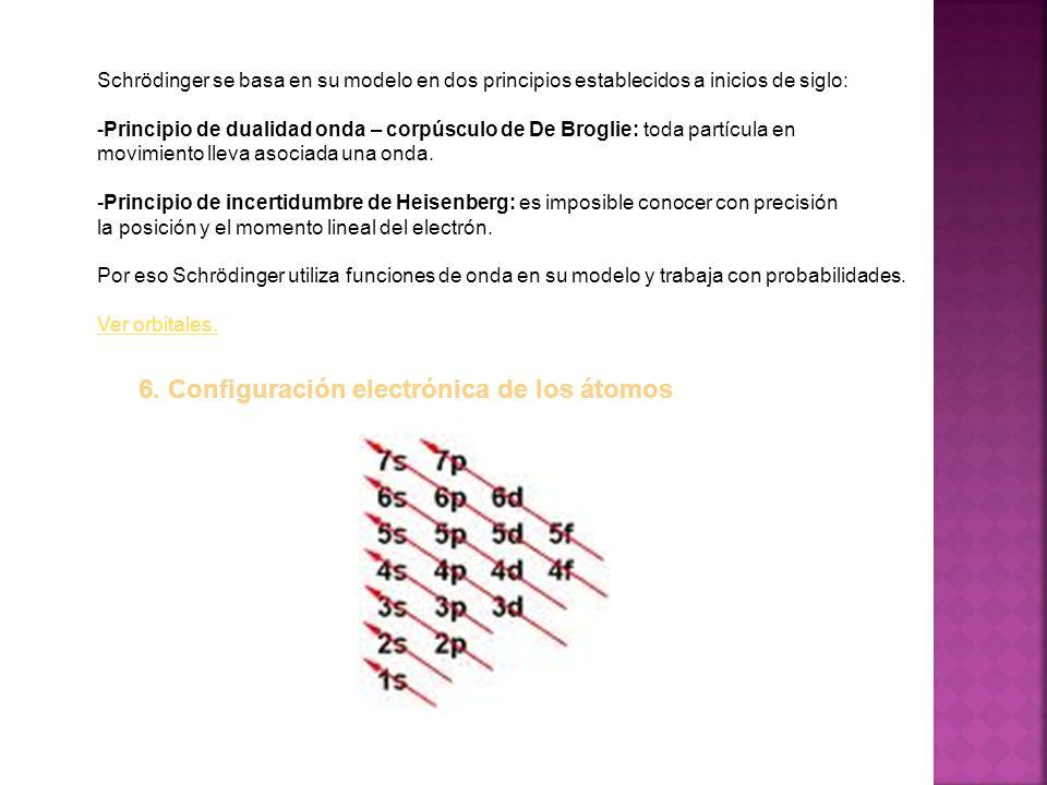 6. Configuración electrónica de los átomos
