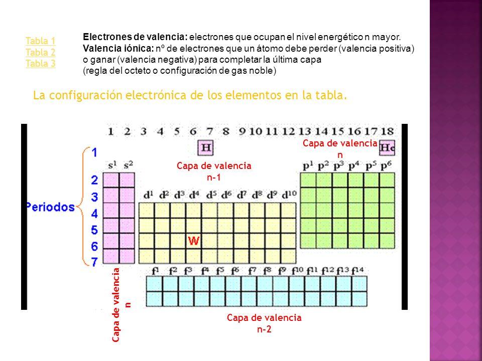 La configuración electrónica de los elementos en la tabla.