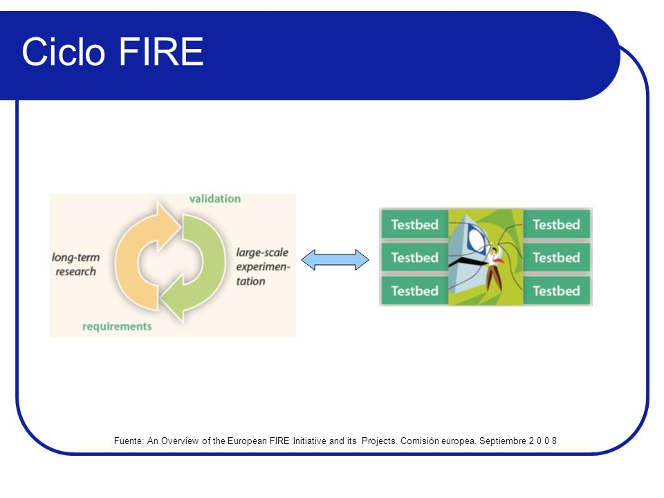 Ciclo FIRE Fuente: An Overview of the European FIRE Initiative and its Projects.