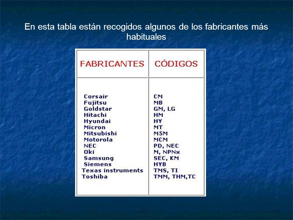 En esta tabla están recogidos algunos de los fabricantes más habituales