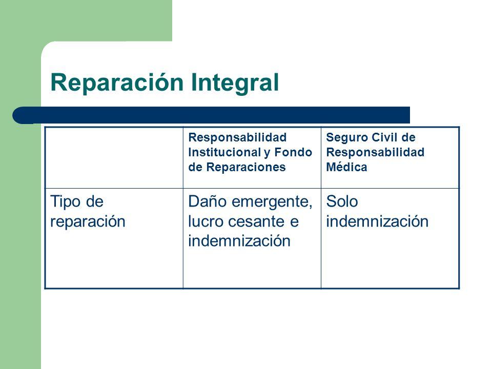 Reparación Integral Tipo de reparación