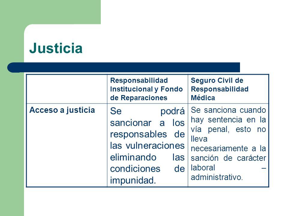 Justicia Responsabilidad Institucional y Fondo de Reparaciones. Seguro Civil de Responsabilidad Médica.