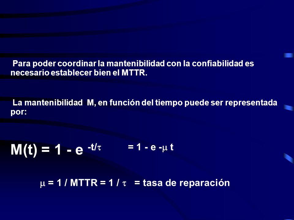  = 1 / MTTR = 1 /  = tasa de reparación
