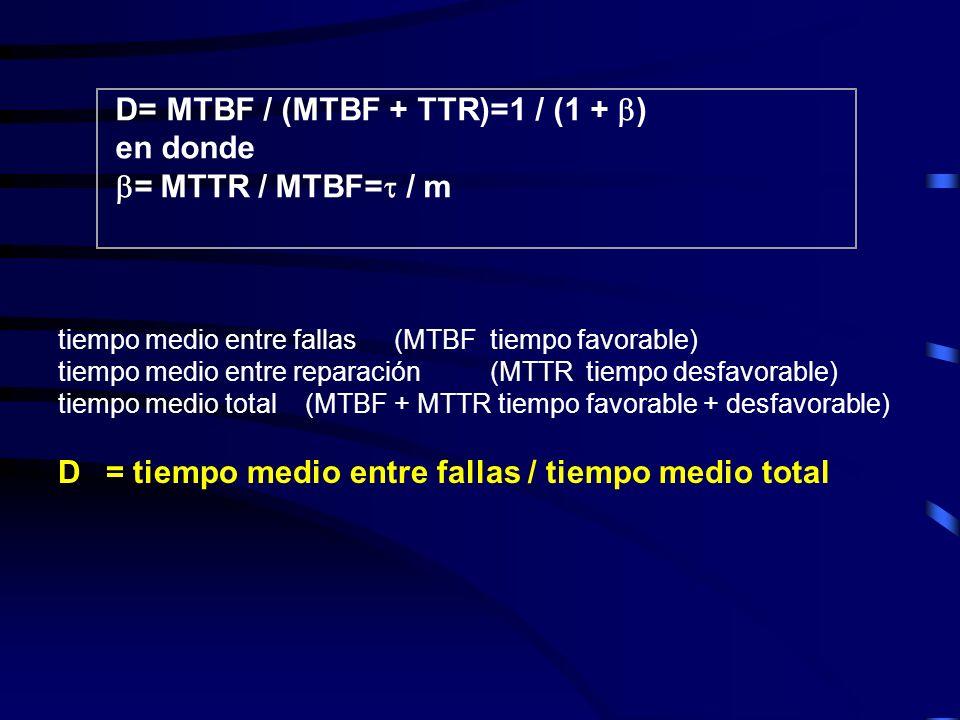 D= MTBF / (MTBF + TTR)=1 / (1 + ) en donde = MTTR / MTBF= / m
