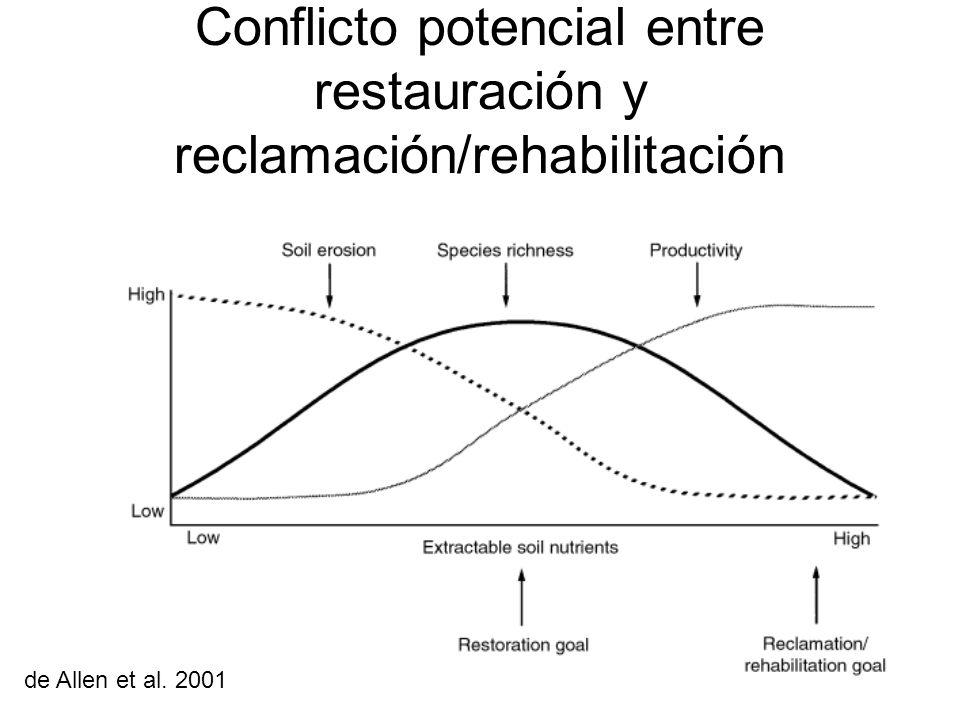 Conflicto potencial entre restauración y reclamación/rehabilitación