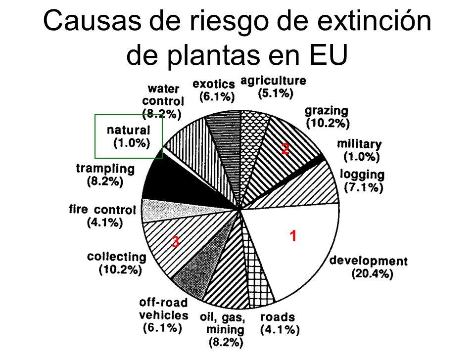Causas de riesgo de extinción de plantas en EU