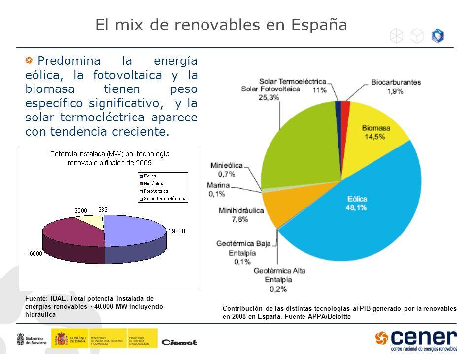 El mix de renovables en España