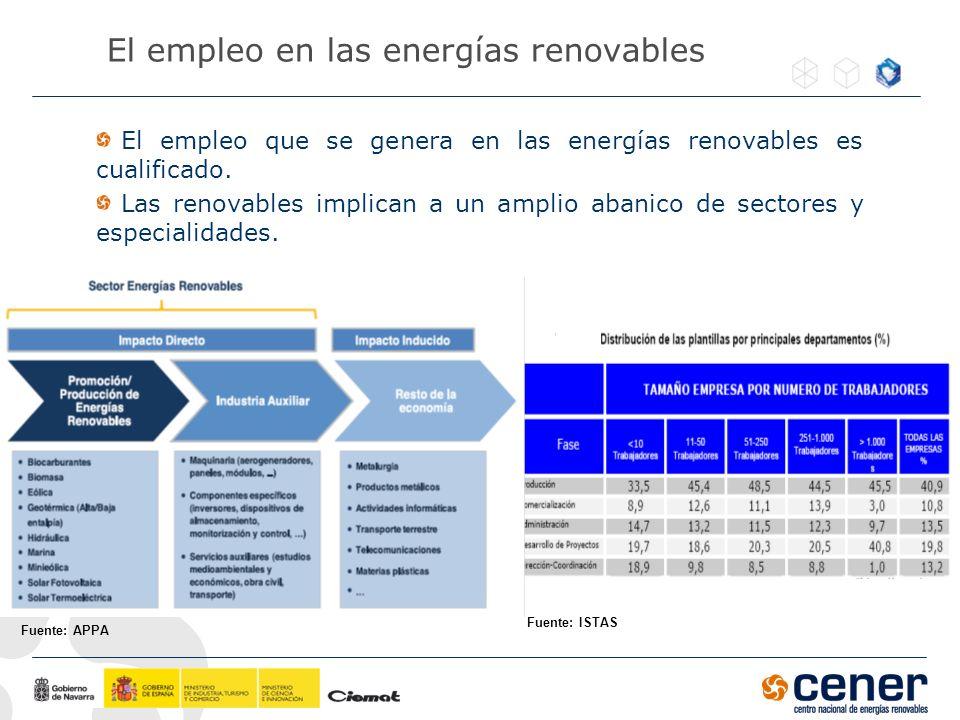 El empleo en las energías renovables