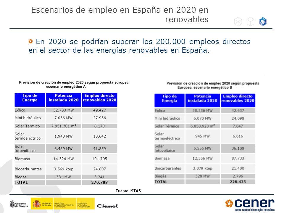 Escenarios de empleo en España en 2020 en renovables