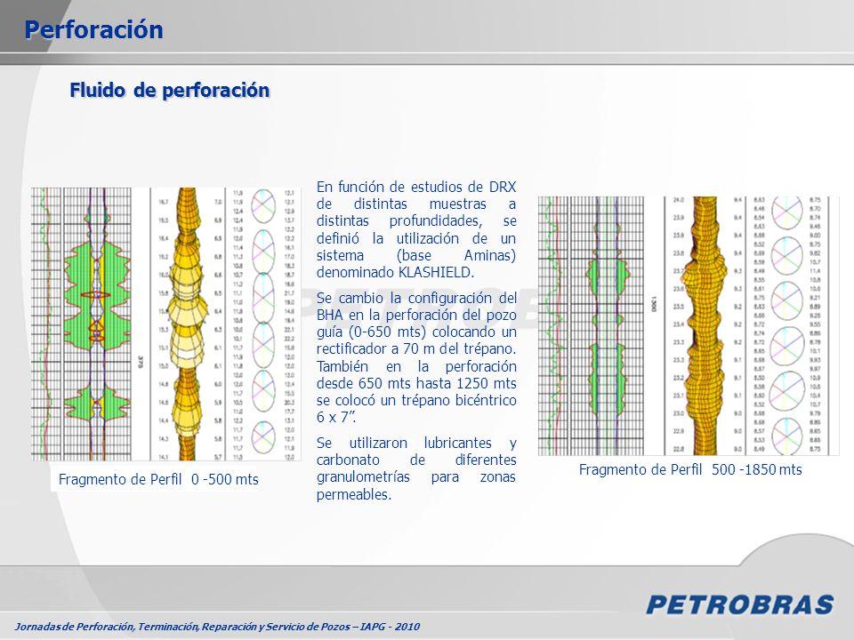 Perforación Fluido de perforación